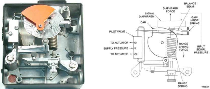 Abb Av1 Pneumatic Positioners