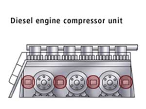 diesel engine compressore